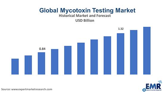 Global Mycotoxin Testing Market