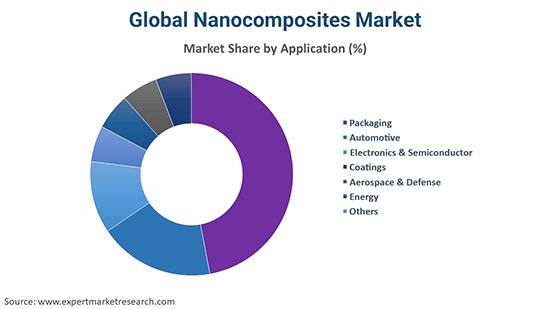 Global Nanocomposites Market By Application