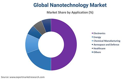 Global Nanotechnology Market By Application
