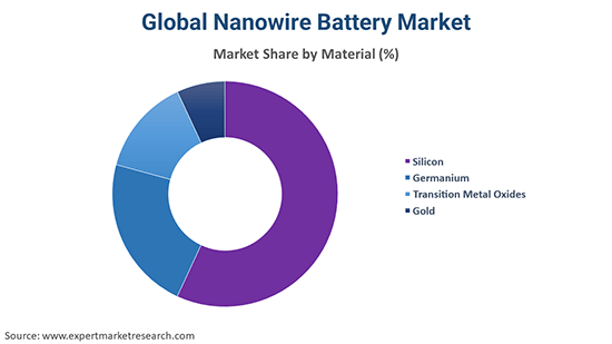 Global Nanowire Battery Market By Material
