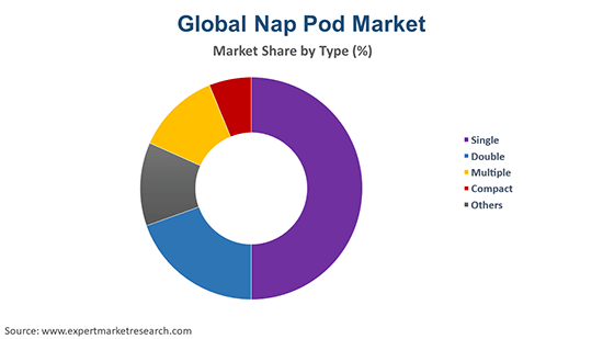 Global Nap Pod Market By Type