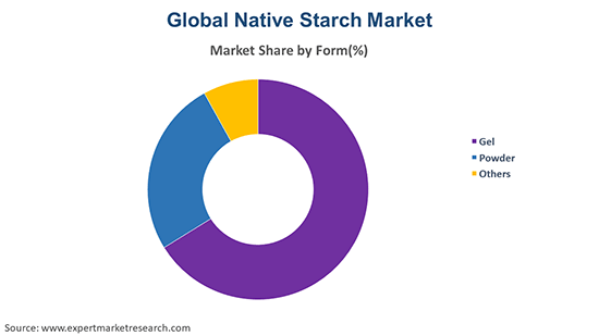 Global Native Starch Market By Form