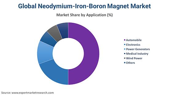 Global Neodymium-Iron-Boron Magnet Market By Application
