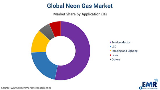 Global Neon Gas Market By Type