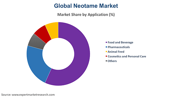Global Neotame Market By application