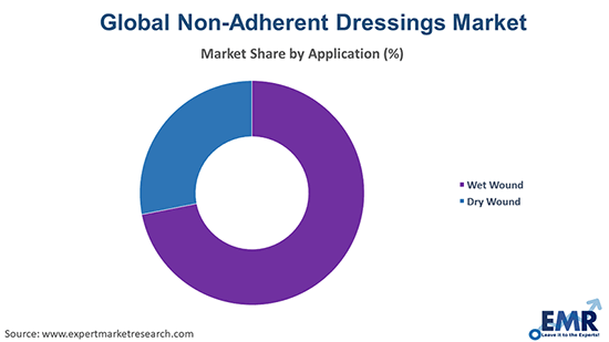 Non-Adherent Dressings Market by Application