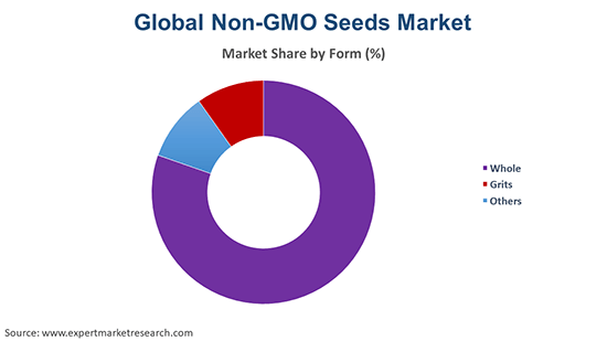 Global Non-GMO Seeds Market By Form