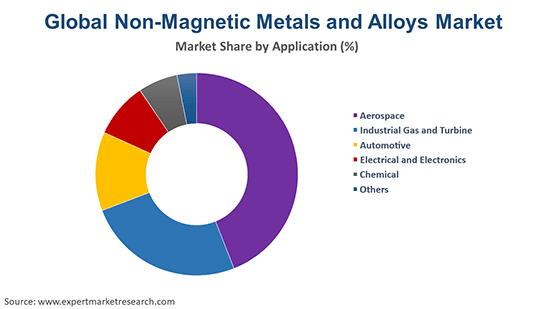 Global Non-Magnetic Metals and Alloys Market By Application
