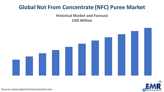 Global Not From Concentrate (NFC) Puree Market