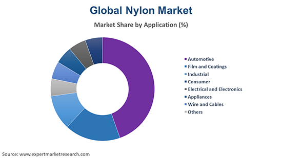 Global Nylon Market By Application