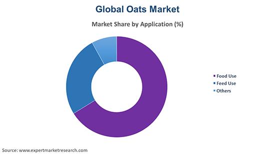 Global Oats Market by Application
