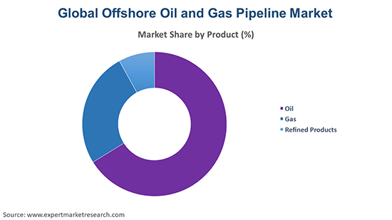 Global Offshore Oil and Gas Pipeline Market By Product