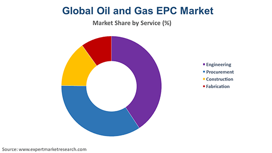 Global Oil and Gas EPC Market By Service