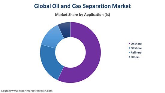 Global Oil and Gas Separation Market By Application
