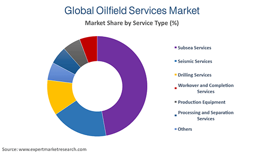 Global Oilfield Services Market By Service Type