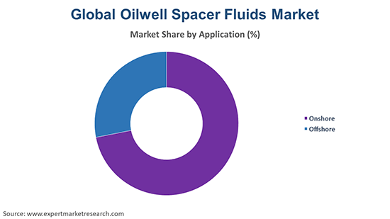 Global Oilwell Spacer Fluids Market By Application