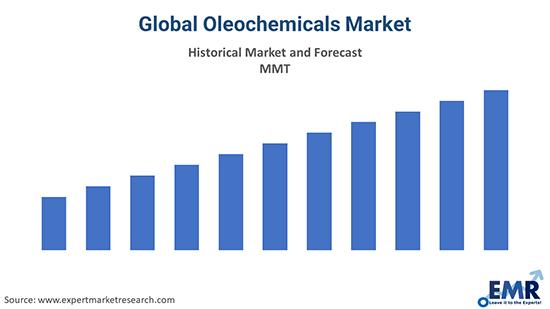 Global Oleochemicals Market