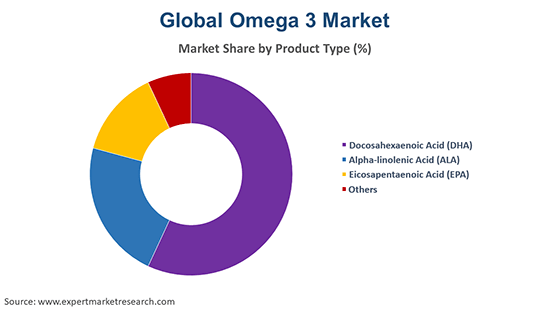 Global Omega 3 Market By Product Type