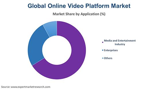 Global Online Video Platform Market By Application
