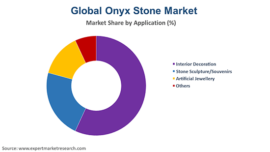 Global Onyx Stone Market By Application