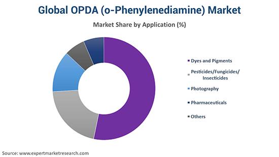 Global OPDA (o-Phenylenediamine) Market By Application