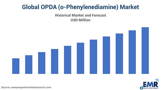 Global OPDA (o-Phenylenediamine) Market