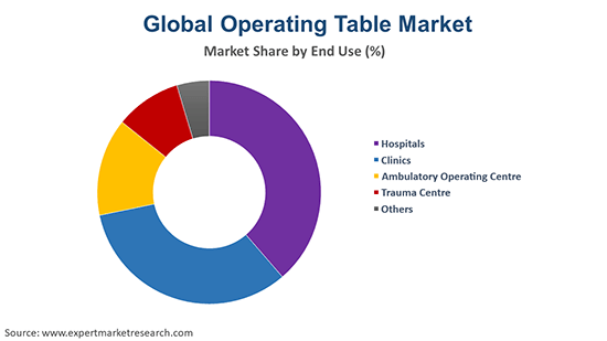 Global Operating Table Market By End Use