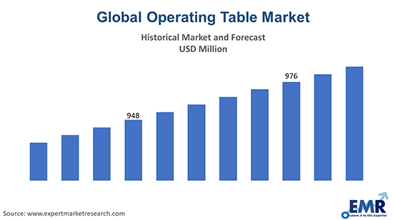 Global Operating Table Market