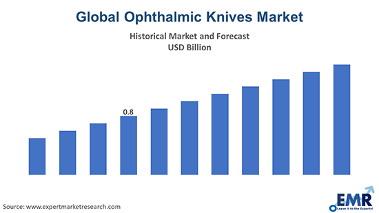 Global Ophthalmic Knives Market