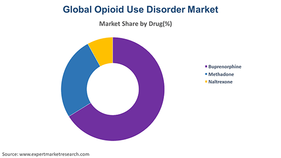 Global Opioid Use Disorder Market By Drug