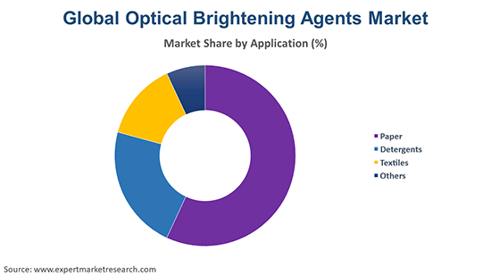 Global Optical Brightening Agents Market By Application