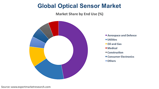 Global Optical Sensor Market By End Use