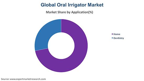 Global Oral Irrigator Market By Application