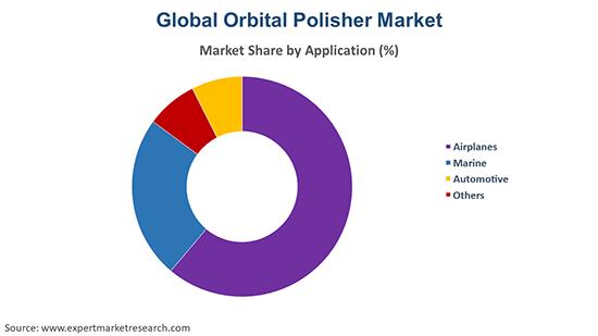 Global Orbital Polisher Market  By Application