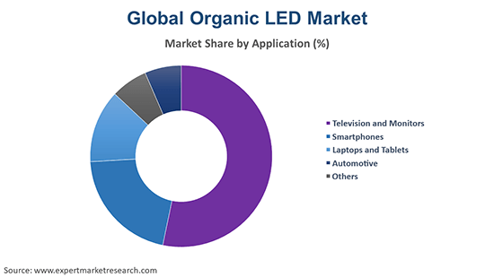 Global Organic LED Market By Application
