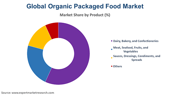 Global Organic Packaged Food Market By Product