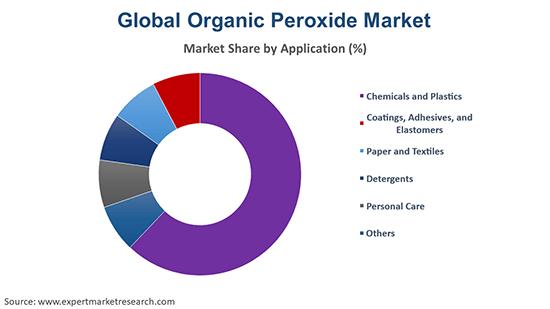Global Organic Peroxide Market By Application
