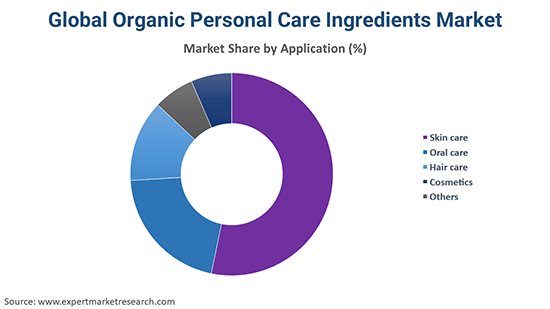 Global Organic Personal Care Ingredients Market By Application