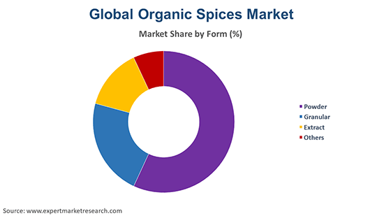 Global Organic Spices Market By Form
