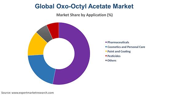 Global Oxo-Octyl Acetate Market By Application