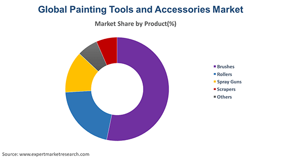 Global Painting Tools and Accessories Market By Product