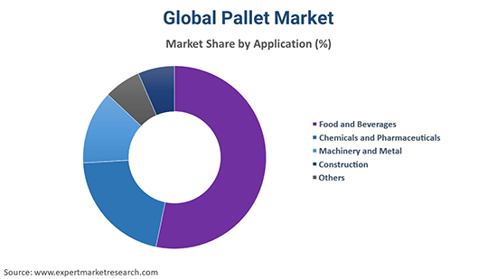 Global Pallet Market By Application