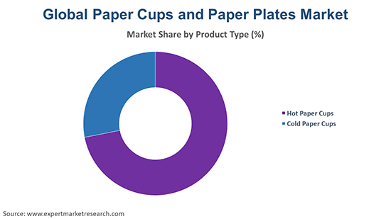 Global Paper Cups and Paper Plates Market By Product Type