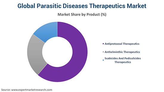 Global Parasitic Diseases Therapeutics Market By Product