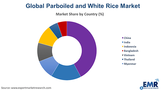 Parboiled and White Rice Market by Country