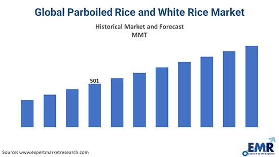 Parboiled and White Rice Market