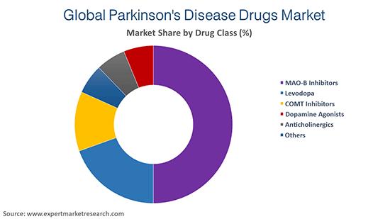 Global Parkinson's Disease Drugs Market By Drug Class