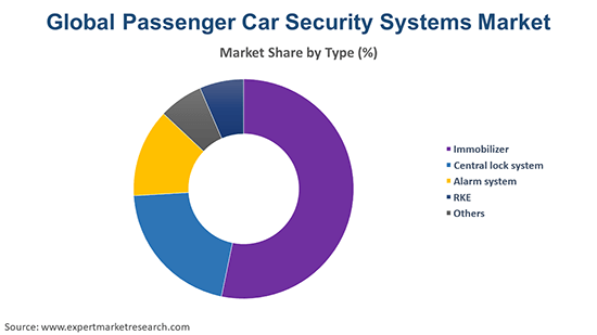 Global Passenger Car Security Systems Market By Type