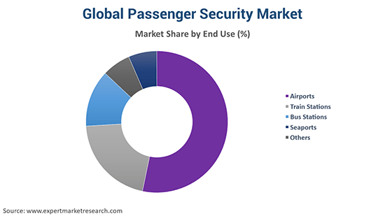 Global Passenger Security Market By End Use