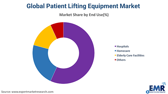Global Patient Lifting Equipment Market By End Use